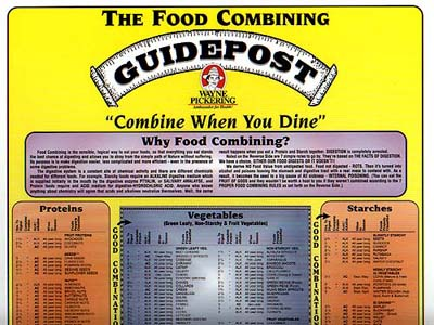Food Combining Charts By Wayne Pickering Momentum98