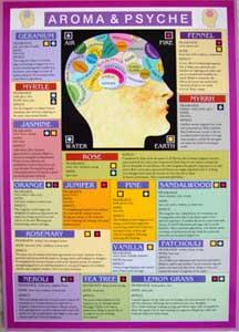 CHD827 - Aroma & Psyche Mini Chart